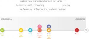 Customer Journey Shopping Deutschland große Unternehmen